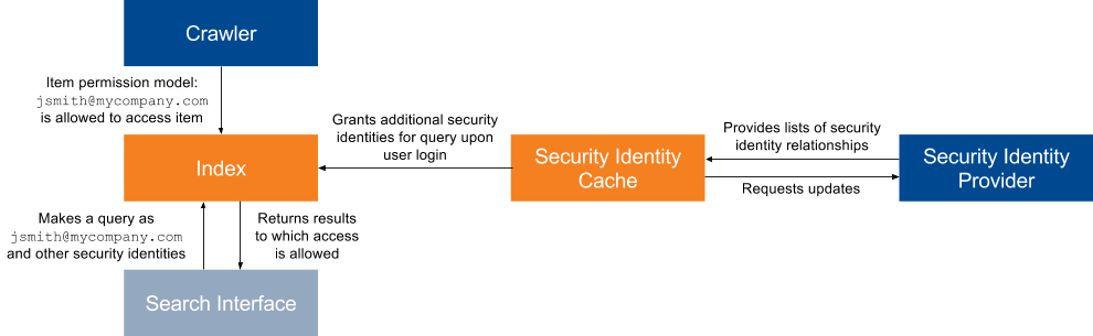 CCV2-Permissions-SecurityIdentityCacheAndProviders