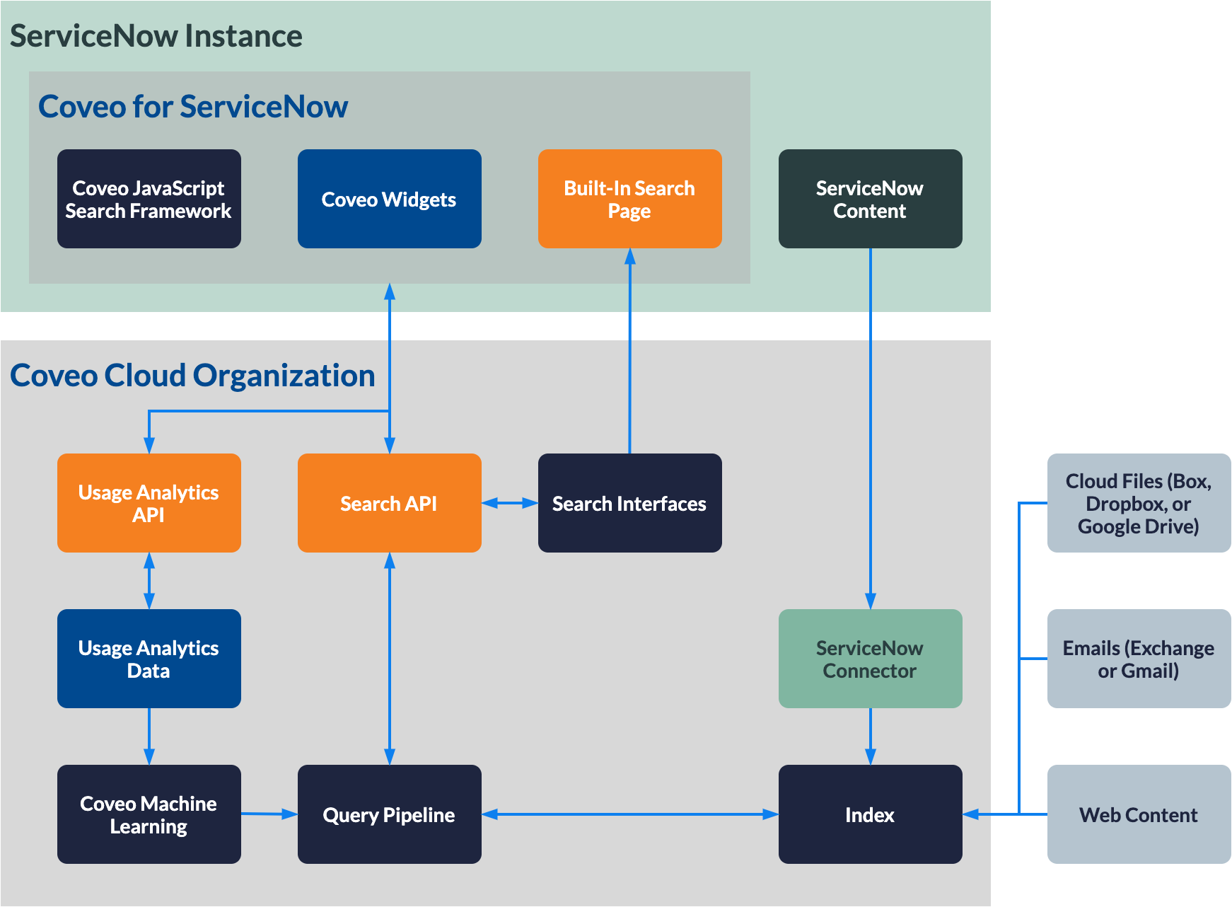 Coveo for ServiceNow architecture diagram